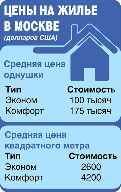 взять деньги в долг белорусу в москве можно ли получить кредит с плохой историей